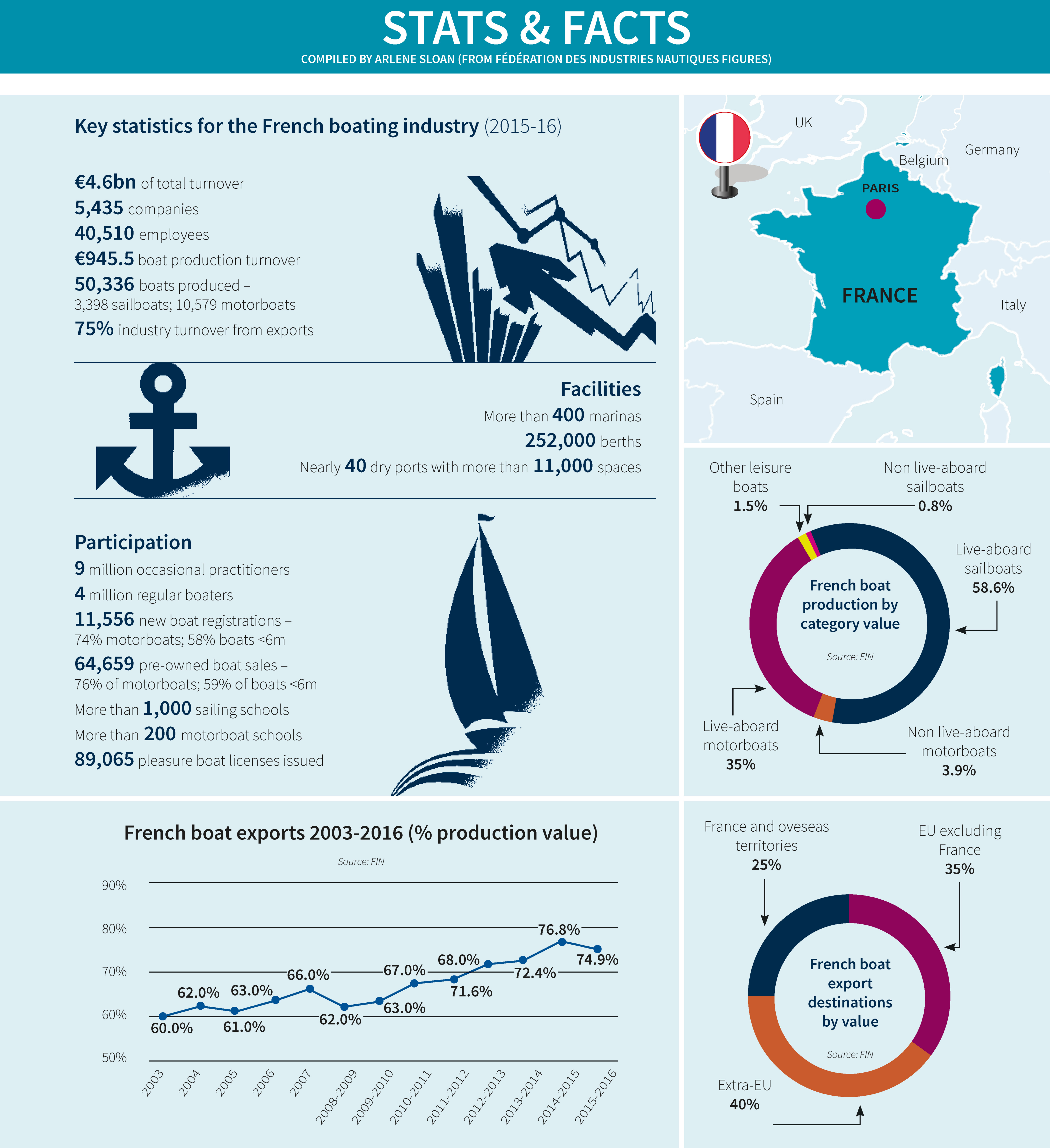 Stats & Facts_France_2017