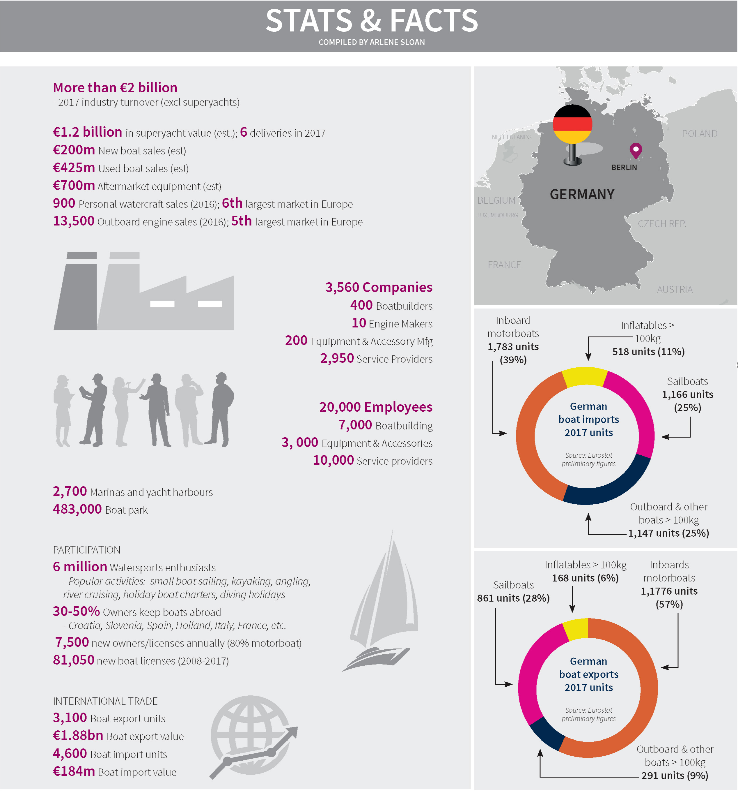 Stats & Facts_Germany