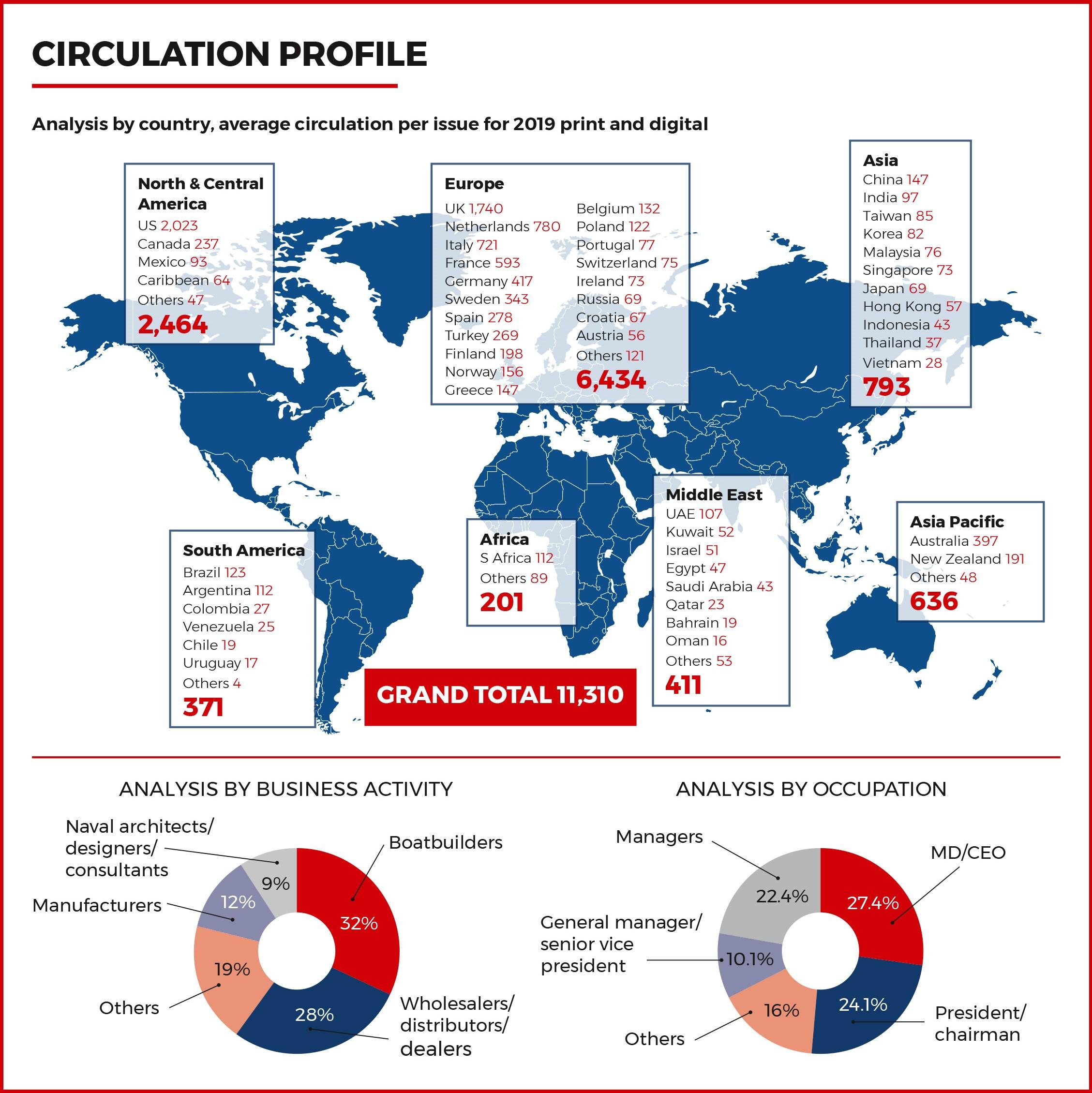 Circulation Profile_by region